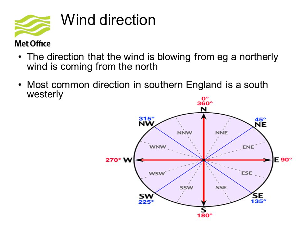 Wind direction The direction that the wind is blowing from eg a northerly wind is coming from the north.