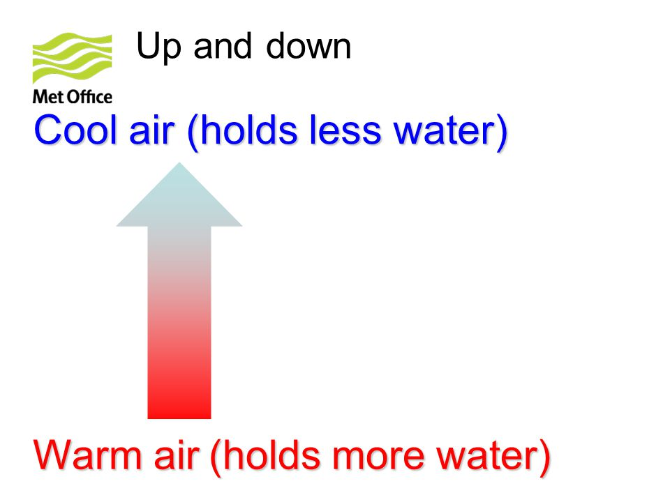 Warm air (holds more water)