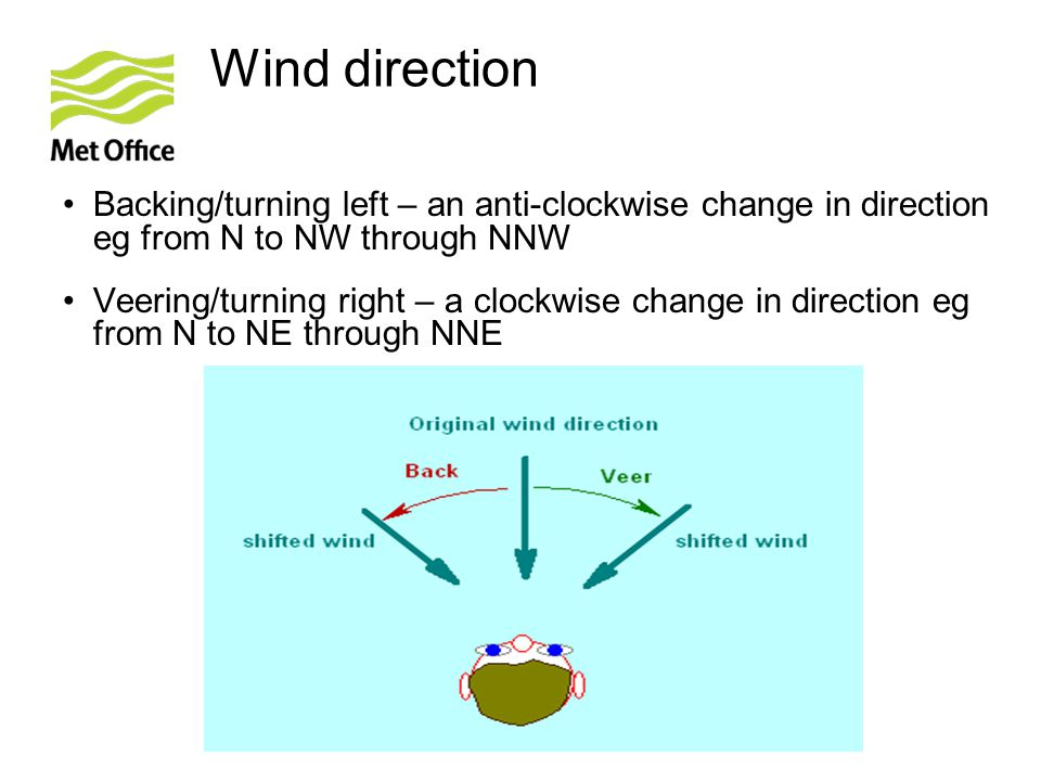Wind direction Backing/turning left – an anti-clockwise change in direction eg from N to NW through NNW.