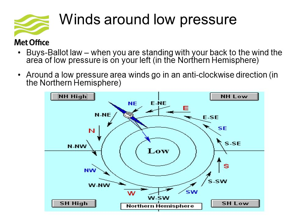 Winds around low pressure
