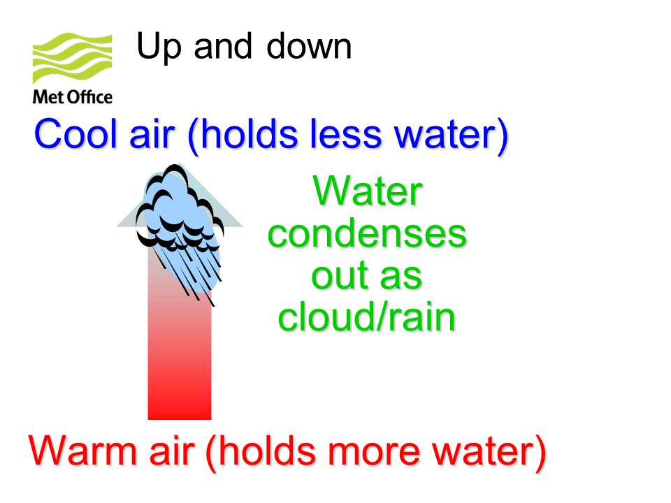 Water condenses out as cloud/rain