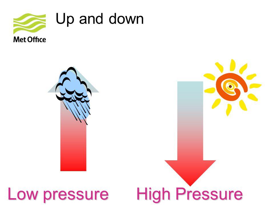 Low pressure High Pressure