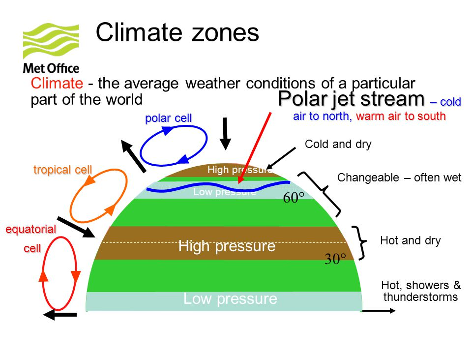 Climate zones Polar jet stream – cold air to north, warm air to south