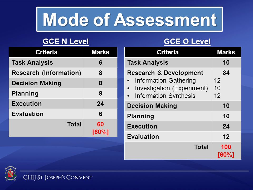 Mode of Assessment GCE N Level GCE O Level Criteria Marks