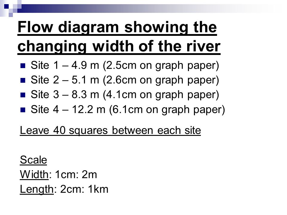 Flow diagram showing the changing width of the river