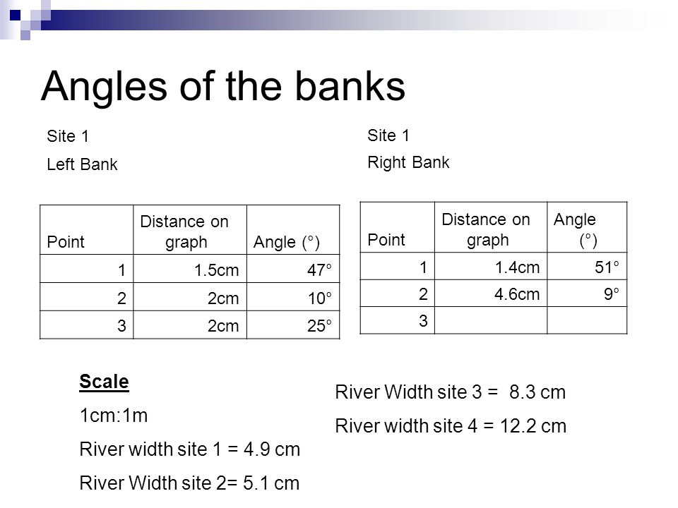 Angles of the banks Scale 1cm:1m River Width site 3 = 8.3 cm