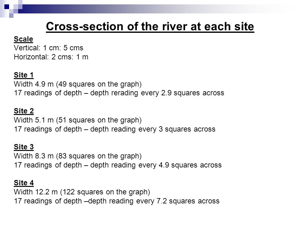 Cross-section of the river at each site