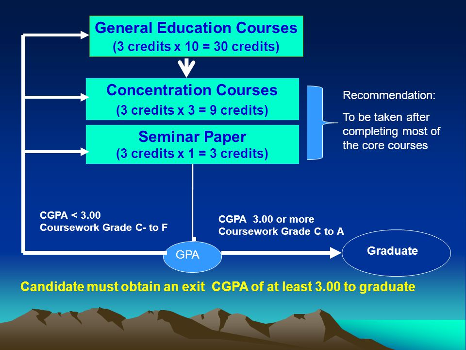 General Education Courses Concentration Courses