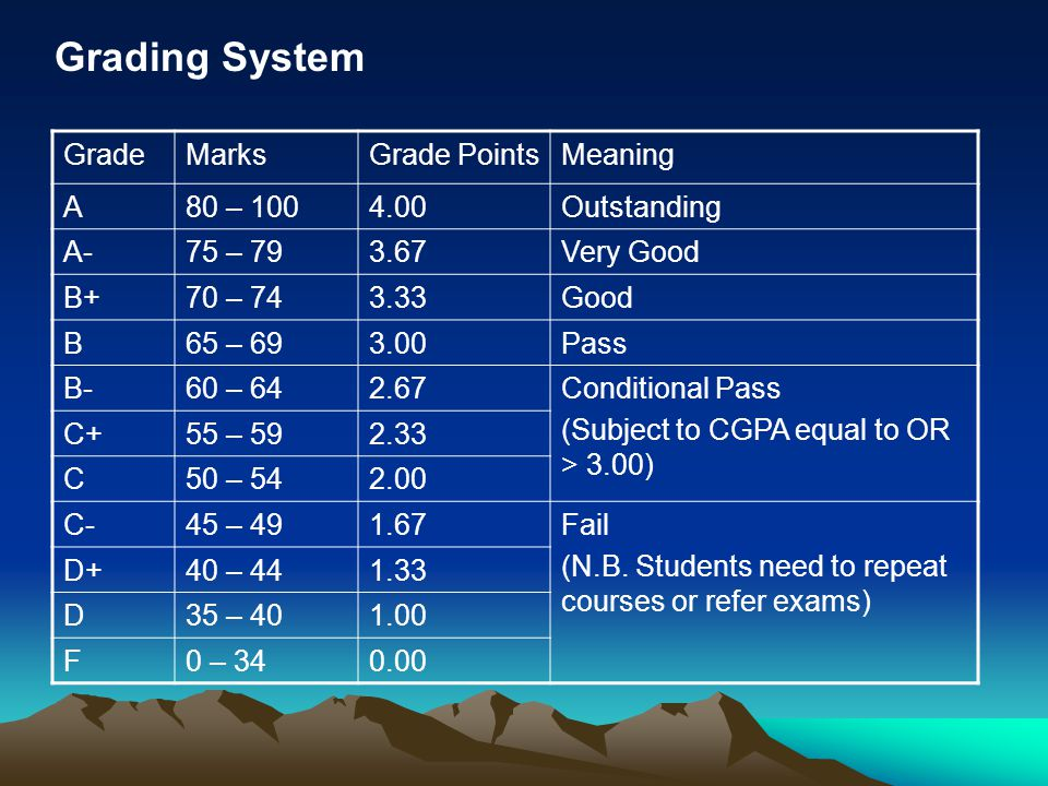 Grading System Grade Marks Grade Points Meaning A 80 – 100 4.00