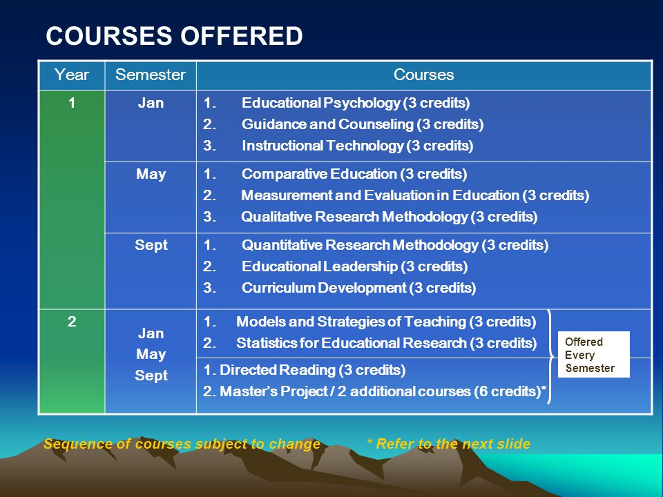 COURSES OFFERED Year Semester Courses 1 Jan