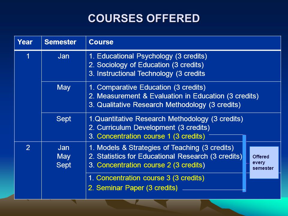 COURSES OFFERED Year Semester Course 1 Jan