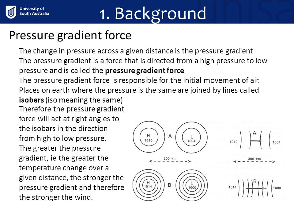 1. Background Pressure gradient force