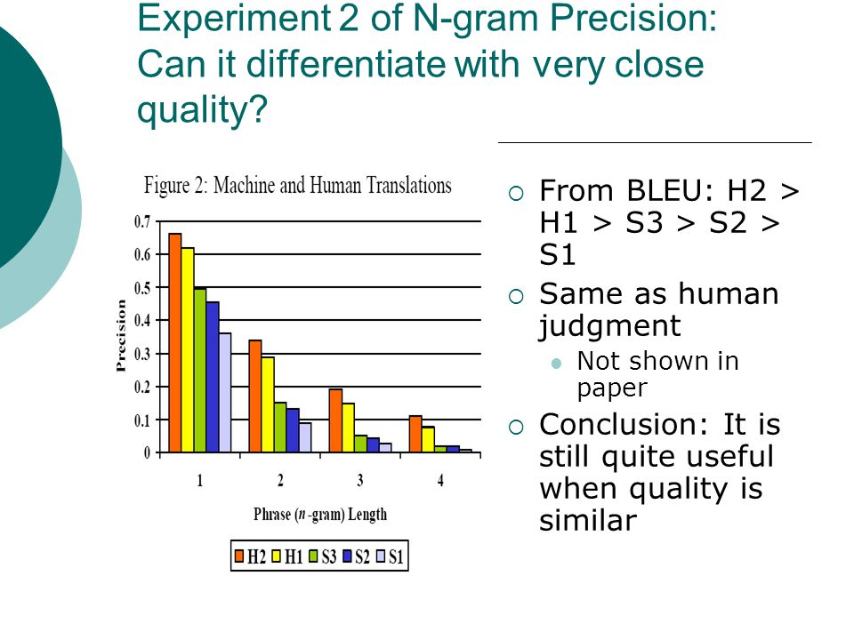 Experiment 2 of N-gram Precision: Can it differentiate with very close quality