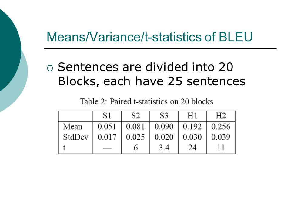Means/Variance/t-statistics of BLEU