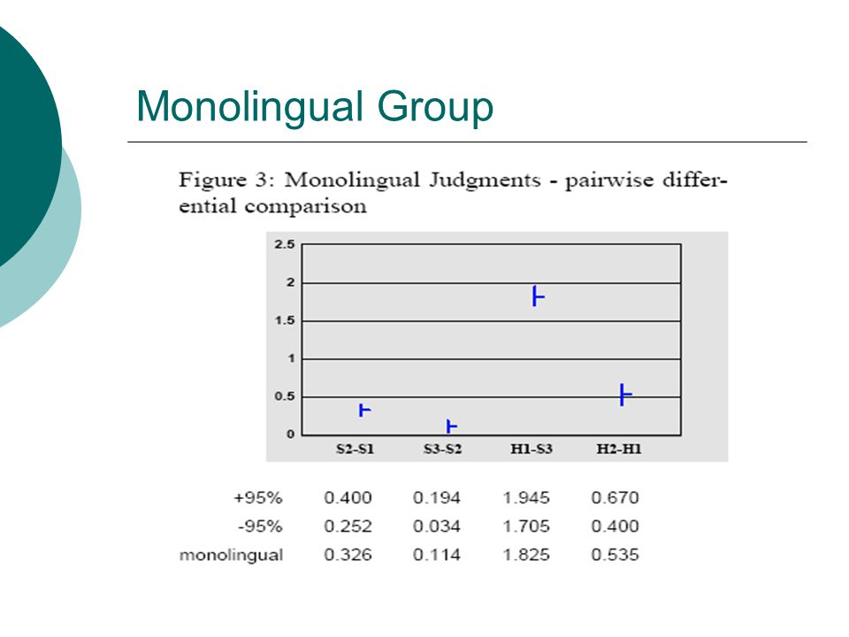 Monolingual Group