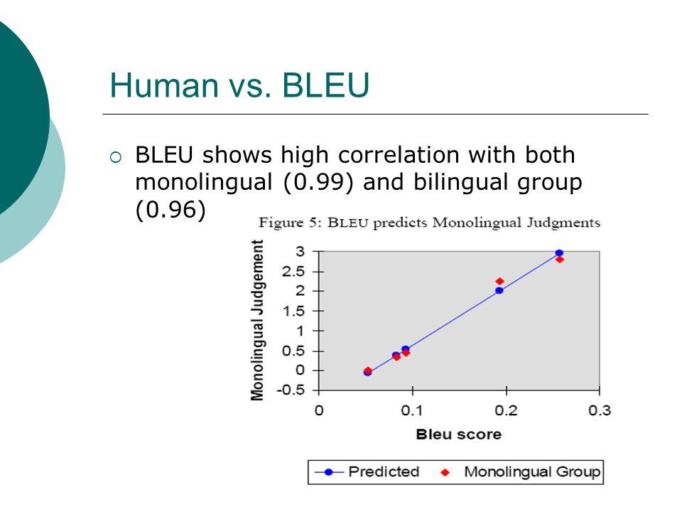 Human vs. BLEU BLEU shows high correlation with both monolingual (0.99) and bilingual group (0.96)