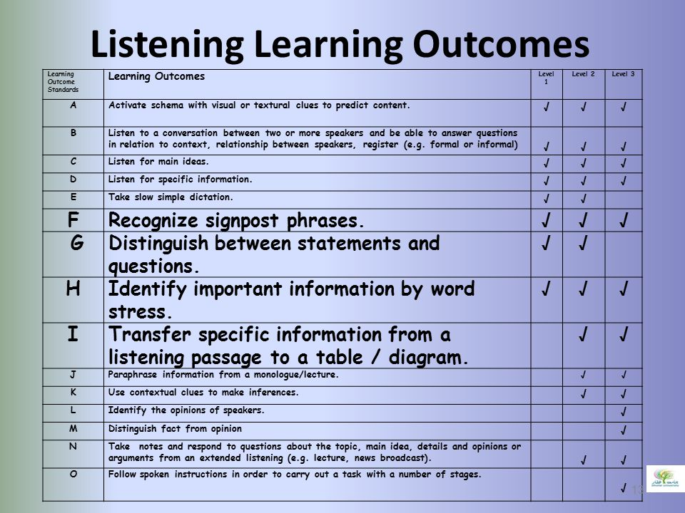 Listening Learning Outcomes