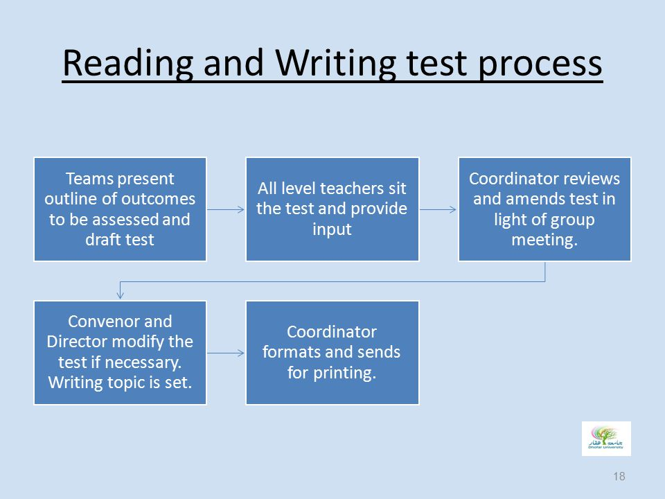 Reading and Writing test process