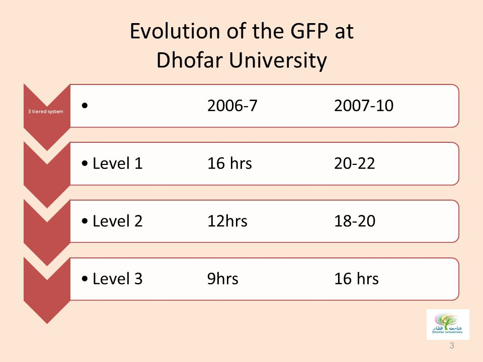 Evolution of the GFP at Dhofar University