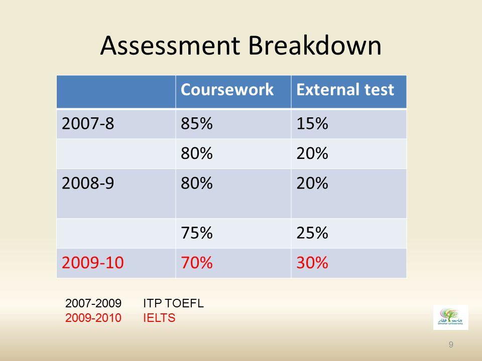 Assessment Breakdown Coursework External test 2007-8 85% 15% 80% 20%