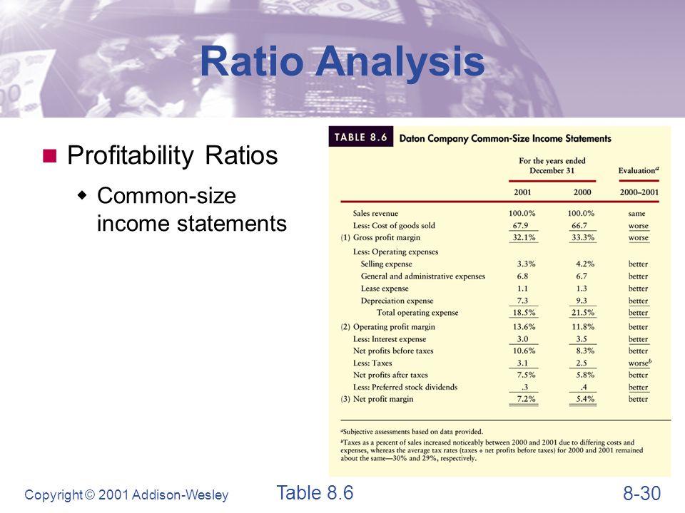 Ratio Analysis Profitability Ratios Gross profit margin GPM =