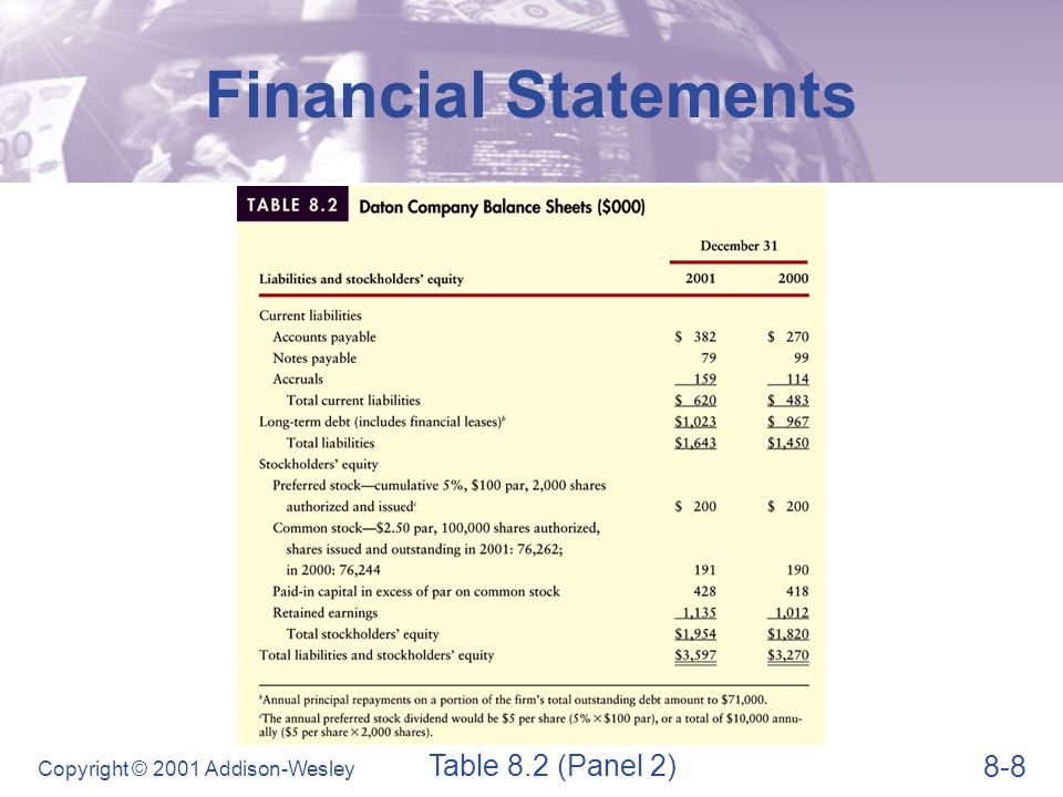 Financial Statements Statement of Retained Earnings