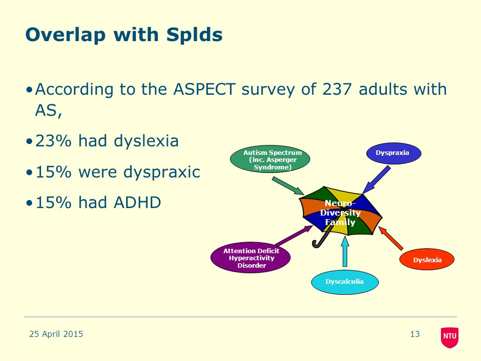 Overlap with Splds According to the ASPECT survey of 237 adults with AS, 23% had dyslexia. 15% were dyspraxic.