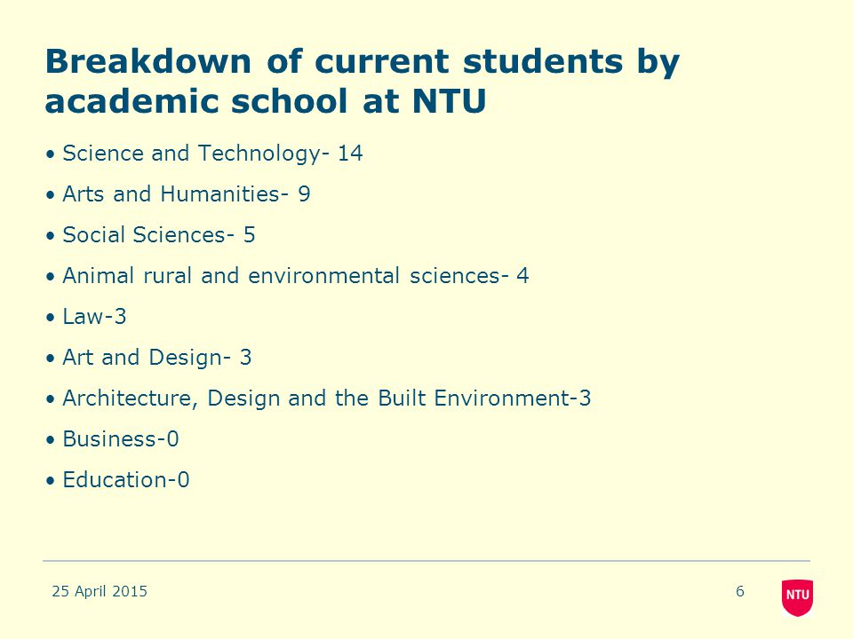 Breakdown of current students by academic school at NTU