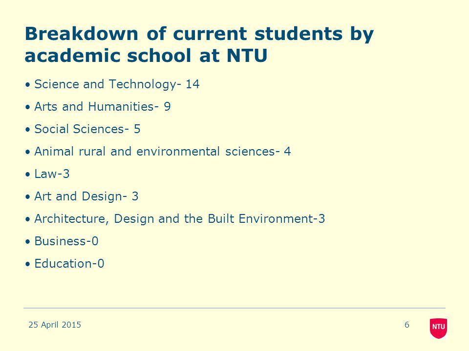 Breakdown of current students by academic school at NTU