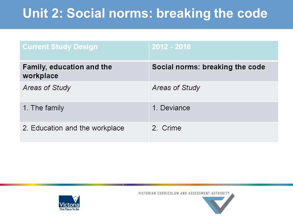 Unit 2: Social norms: breaking the code