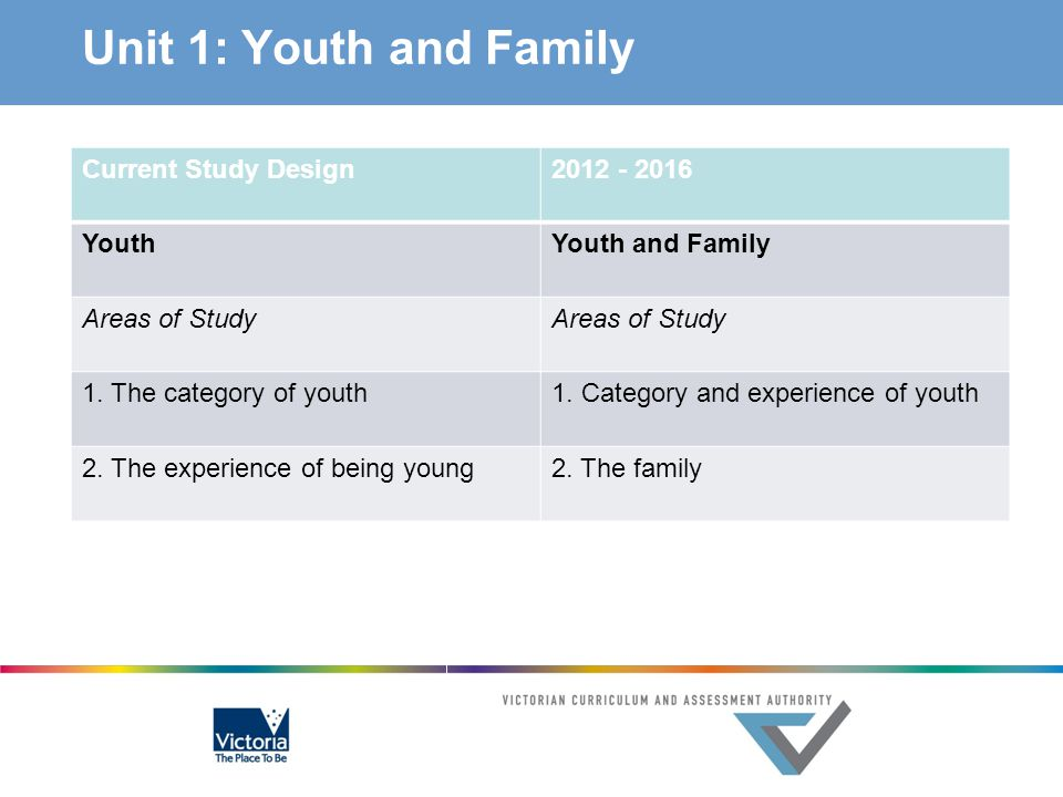 Unit 1: Youth and Family Current Study Design 2012 - 2016 Youth