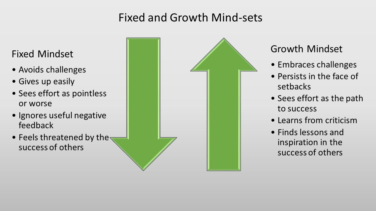 Fixed and Growth Mind-sets