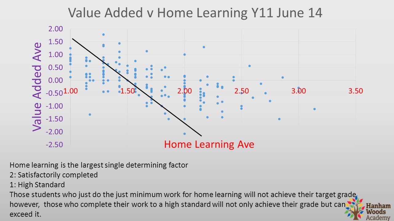 Home learning is the largest single determining factor