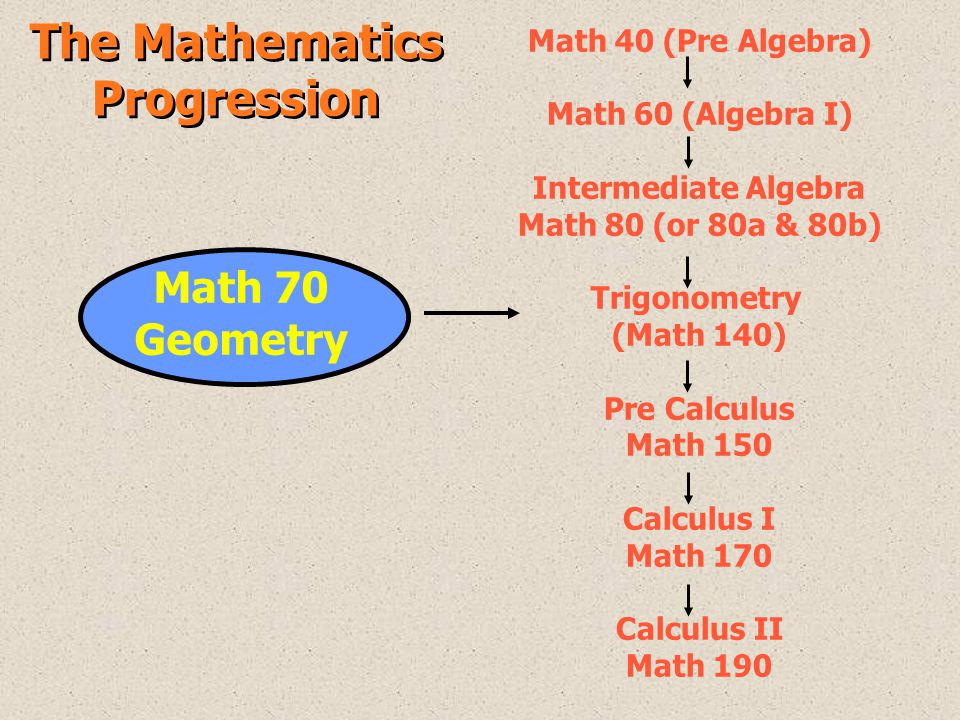 The Mathematics Progression