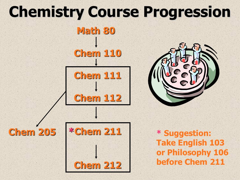 Chemistry Course Progression