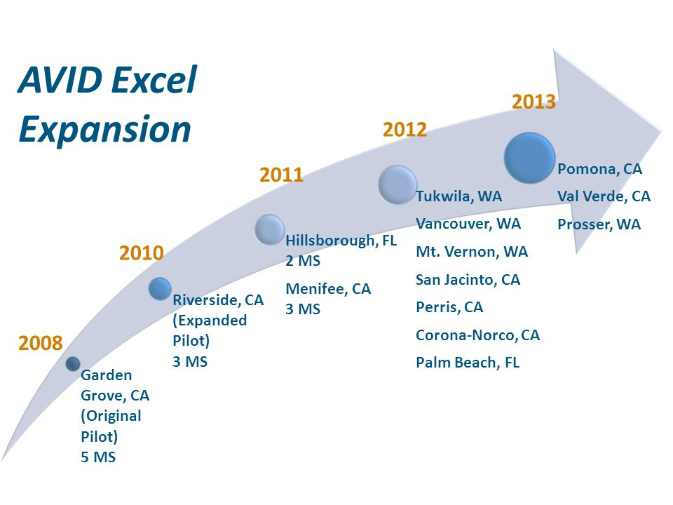 AVID Excel Expansion 2013 2012 2011 2010 2008 Garden Grove, CA