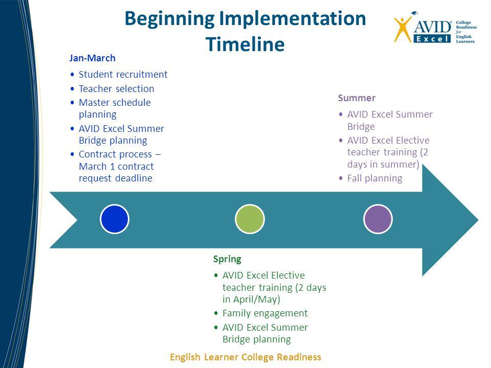 Beginning Implementation Timeline