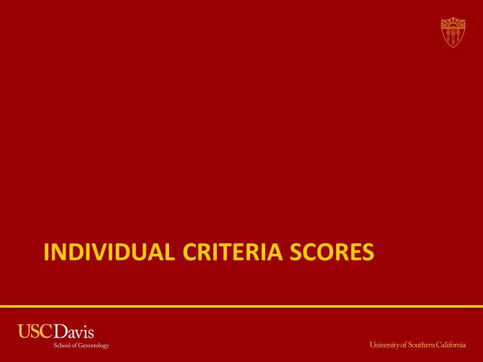 Individual Criteria Scores