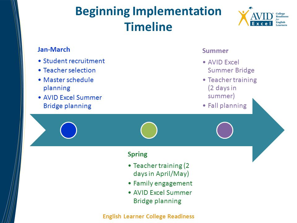 Beginning Implementation Timeline