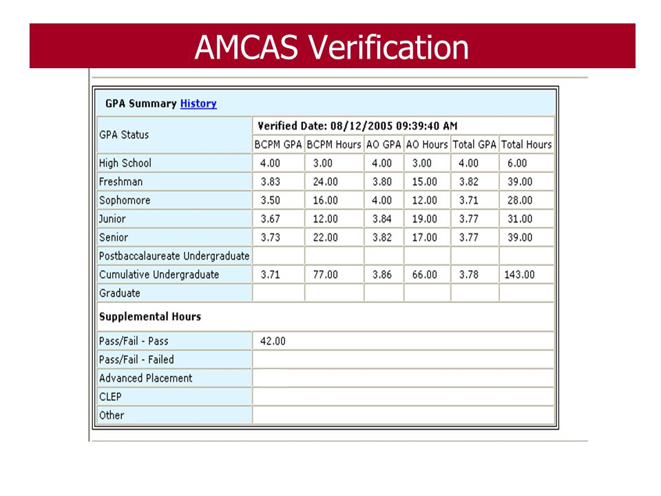 AMCAS Verification