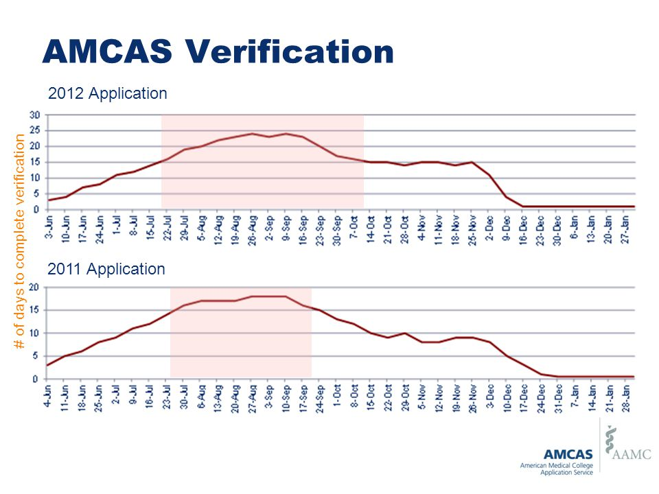AMCAS Verification 2012 Application 2011 Application