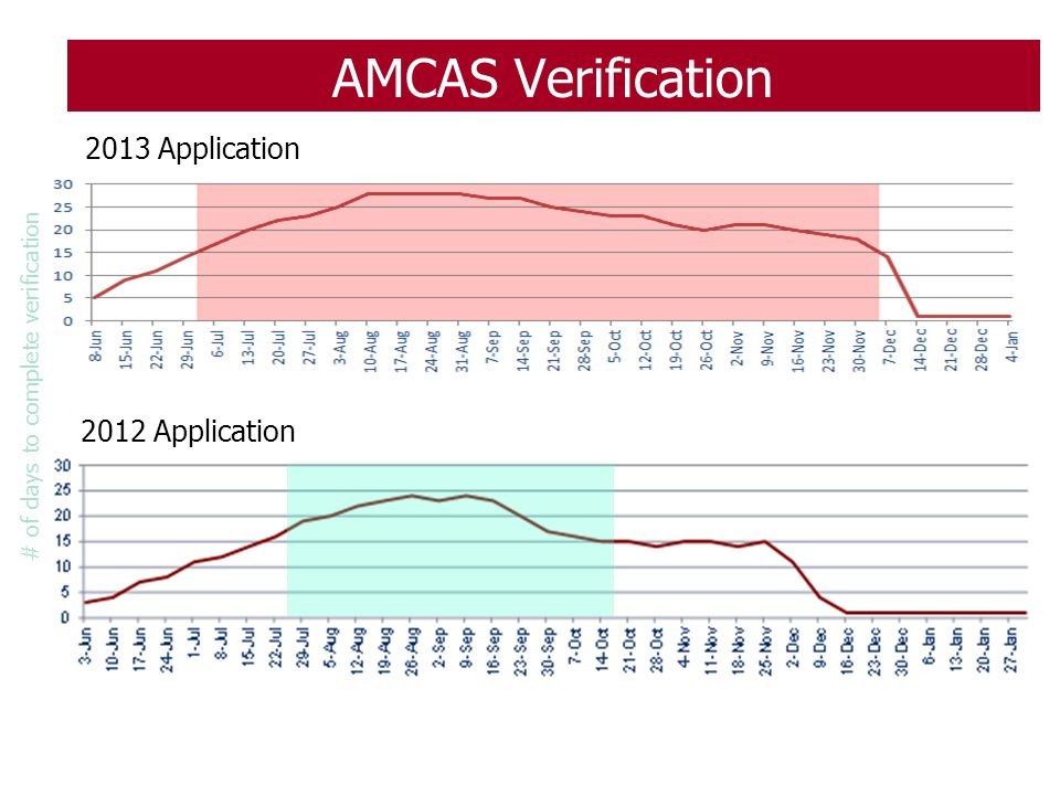 AMCAS Verification 2013 Application 2012 Application