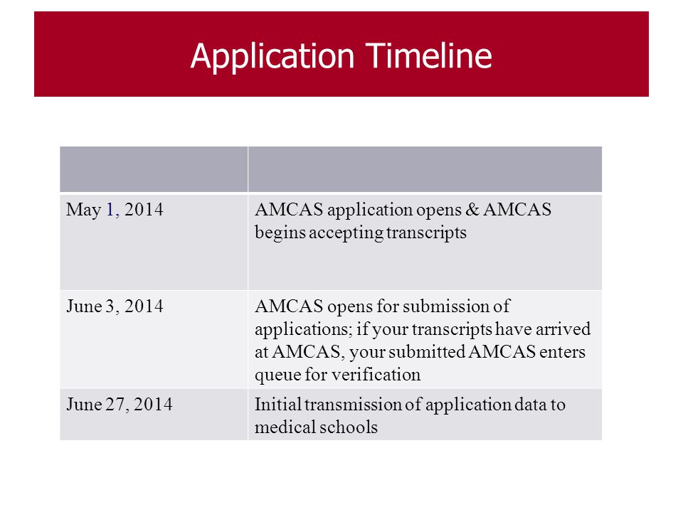 Application Timeline For the 2012 entering class May 1, 2014