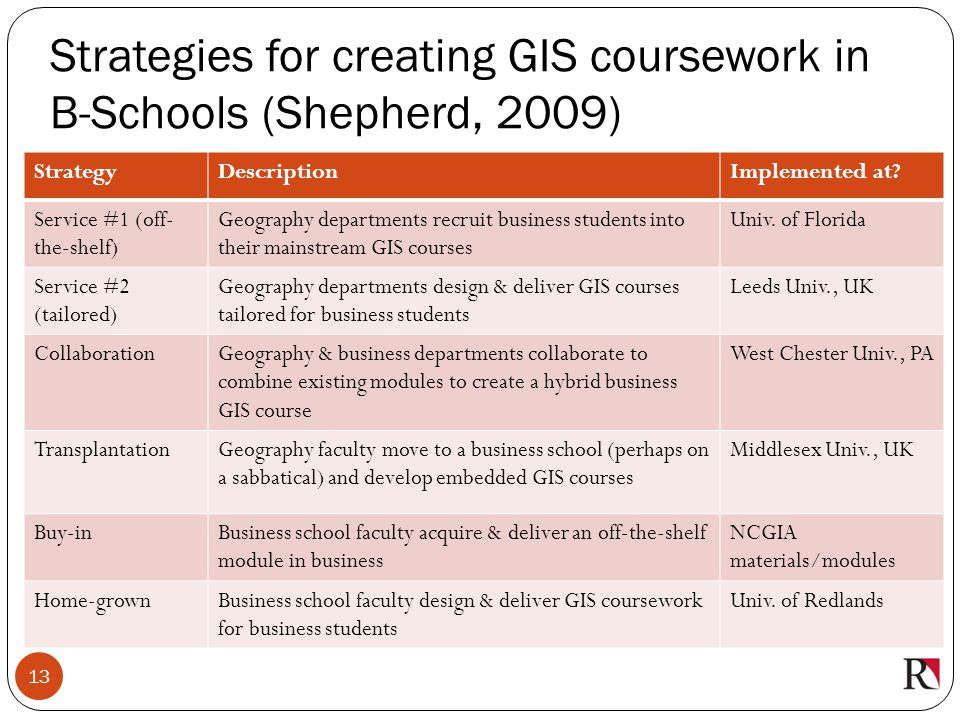 Strategies for creating GIS coursework in B-Schools (Shepherd, 2009)