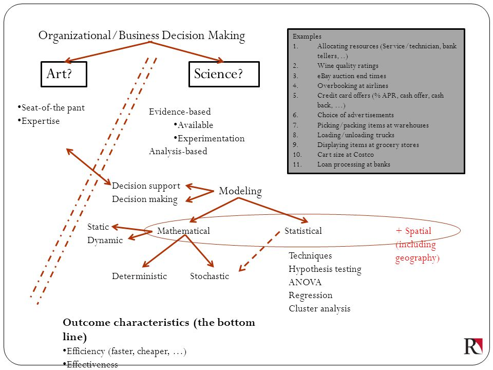 Art Science Organizational/Business Decision Making Modeling