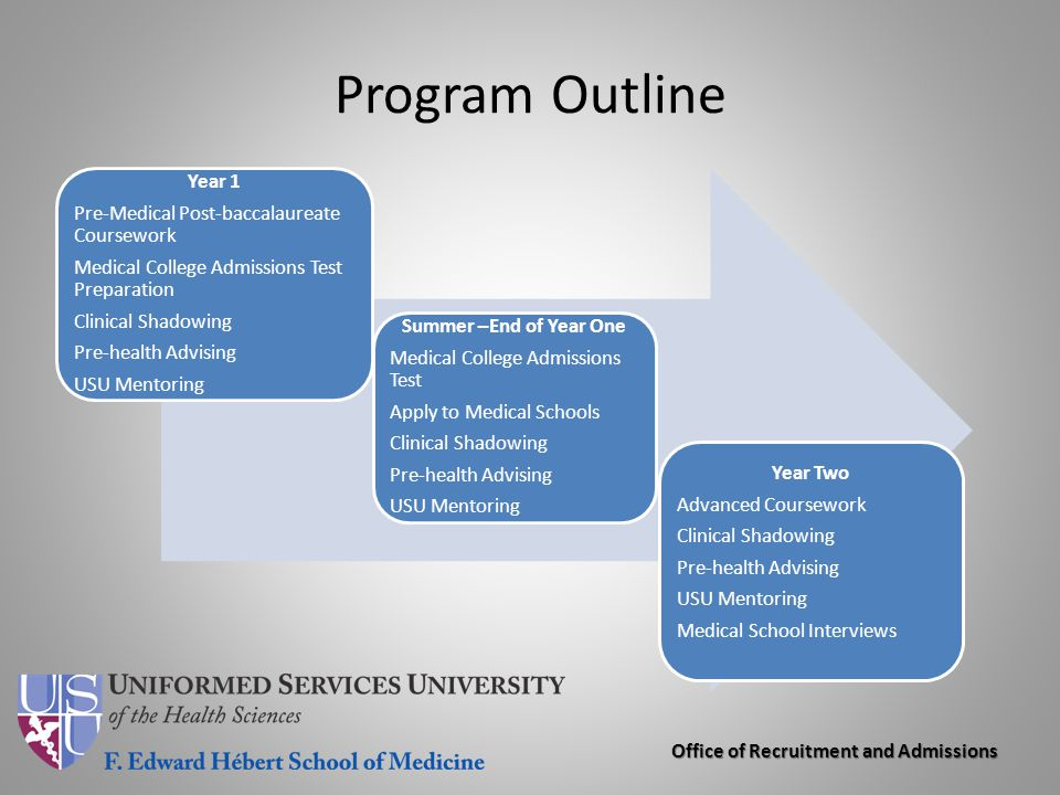Program Outline Year 1 Pre-Medical Post-baccalaureate Coursework
