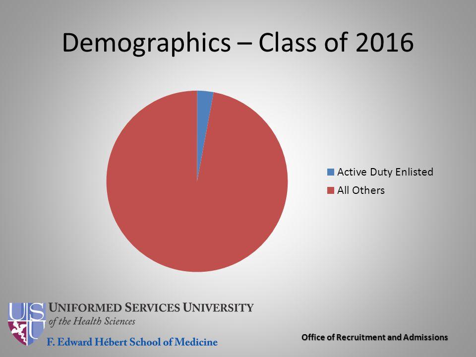 Demographics – Class of 2016