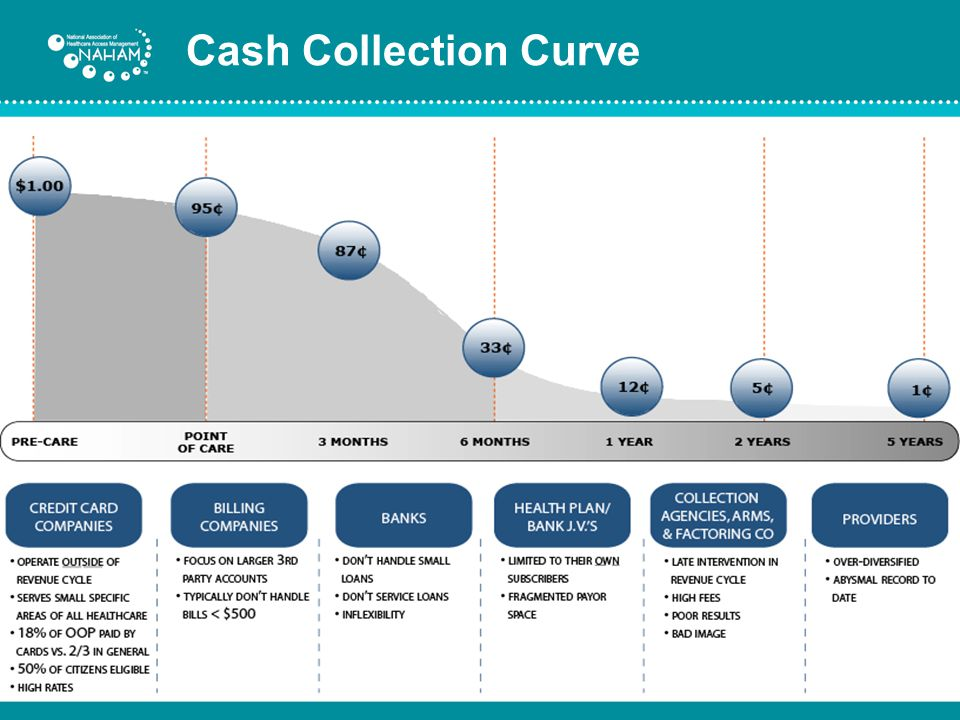 Cash Collection Curve
