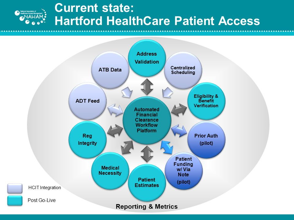 Current state: Hartford HealthCare Patient Access