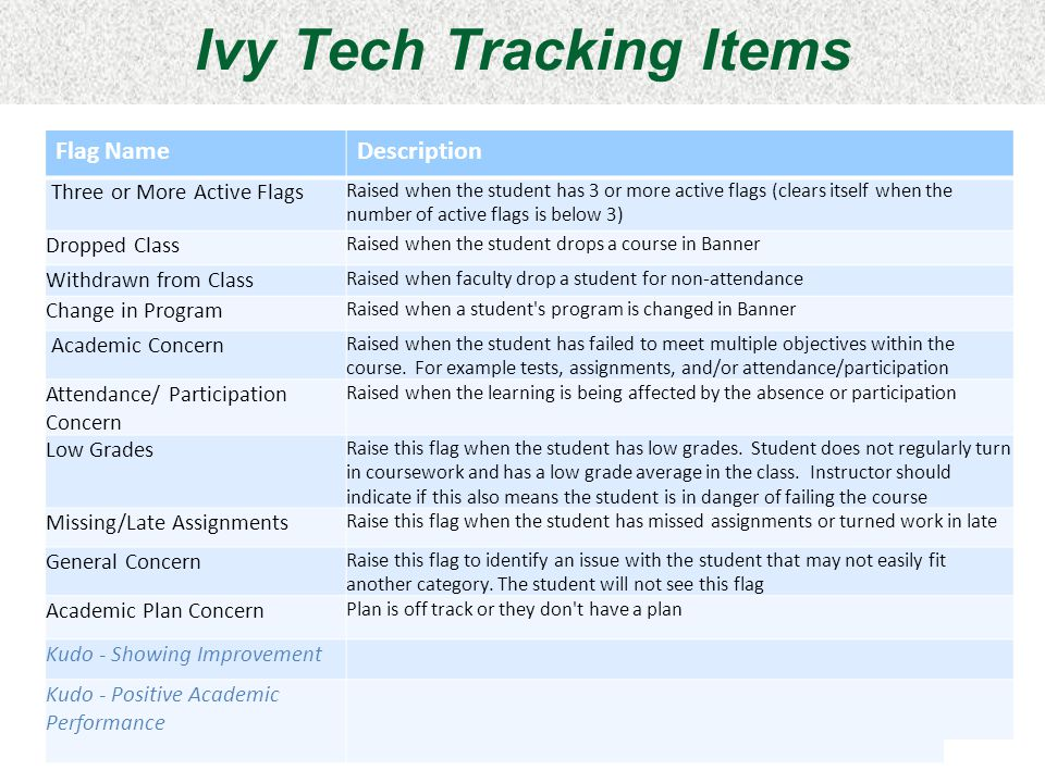 Ivy Tech Tracking Items